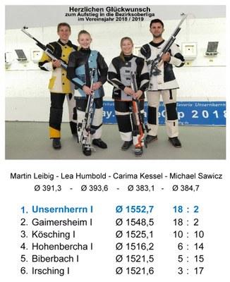 M1 - LG - Bezirksliga NO1